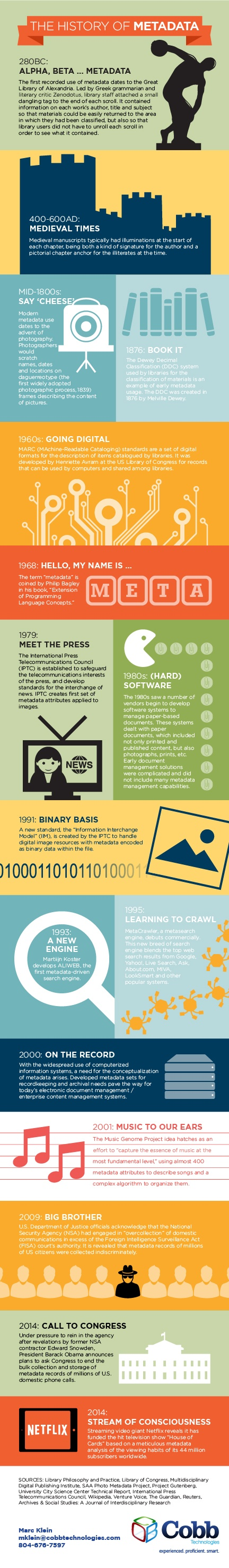 Cobb-Infographic---The-History-of-Metadata